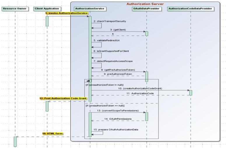 Typical Authorization Request Sequence